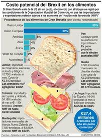 BREXIT: Costos del Brexit sobre los alimentos infographic