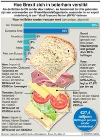 BREXIT: Voedselprijzen Brexit  infographic