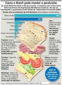 BREXIT: Custos alimentares da falta de acordo infographic