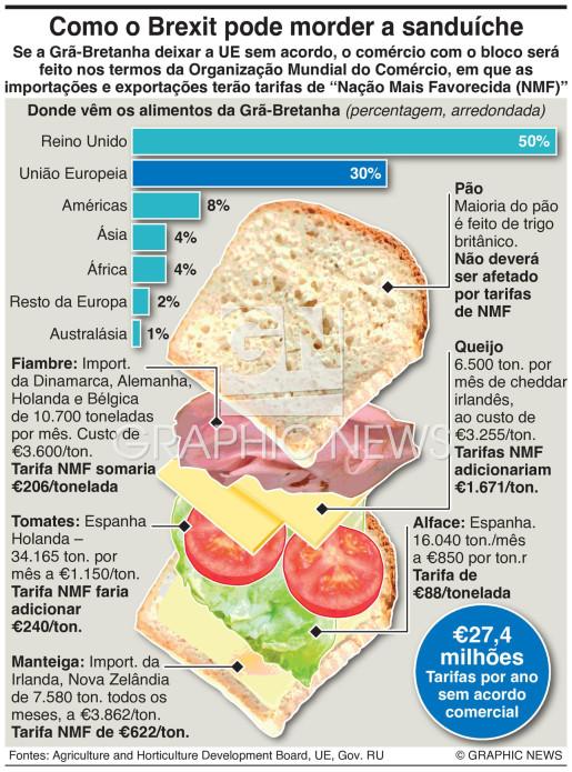 Custos alimentares da falta de acordo infographic