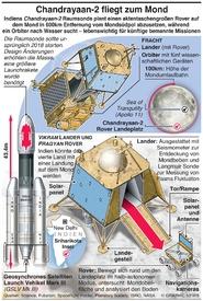 WELTRAUM: Chandrayaan-2 Mondmission infographic
