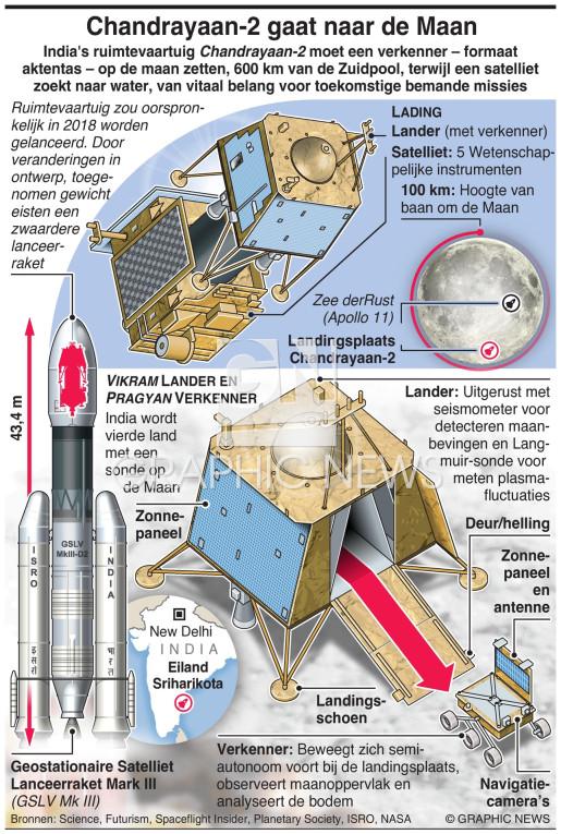 Chandrayaan-2 gaat naar de Maan infographic