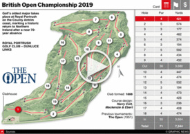 GOLF: Open Championship 2019 interactive infographic