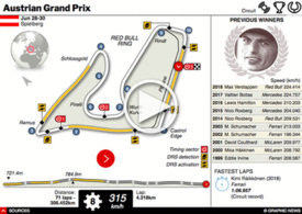 F1: Austrian GP interactive 2019 infographic