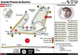 F1: GP da Áustria 2019 interactivo infographic