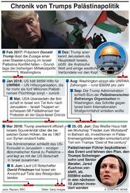 POLITIK: Trumps Palästina Politik infographic