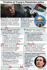 POLITICS: Trump's Palestinian policy infographic