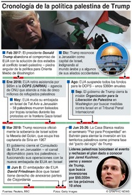 POLÍTICA: La política palestina de Trump infographic