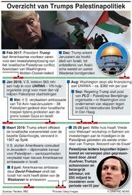 MIDDEN-OOSTEN: Trumps Palestinapolitiek infographic
