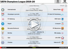 FUSSBALL: UEFA Champions League Spiele 2019-20 interactive (1) infographic
