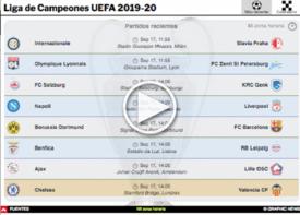 SOCCER: Guía Liga de Campeones UEFA 2019-20 Interactivo (1) infographic
