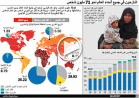 لجوء: ٧١ مليون مشردون ونازحون بسبب الحرب والصراعات - رسم تفاعلي infographic