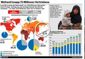 FLÜCHTLINGE: 70.8 Millionen Menschen vertrieben - interaktiv infographic