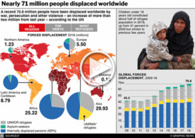 REFUGEES: 70.8 million people displaced worldwide interactive infographic