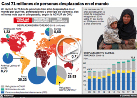 REFUGIADOS: 70,8 millones de personas desplazadas en el mundo Interactivo infographic