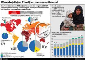 VLUCHTELINGEN: 70,8 miljoen mensen wereldwijd ontheemd interactive infographic