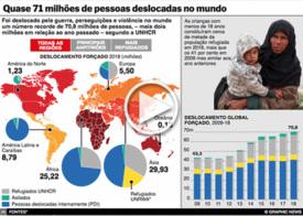 REFUGIADOS: 70,8 milhões de pessoas deslocadas no mundo interactivo infographic