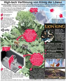 """UNTERHALTUNG: König der Löwen """"virtuelle"""" Bearbeitung infographic"""