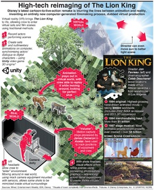 "ENTERTAINMENT: The Lion King's ""virtual"" makeover infographic"