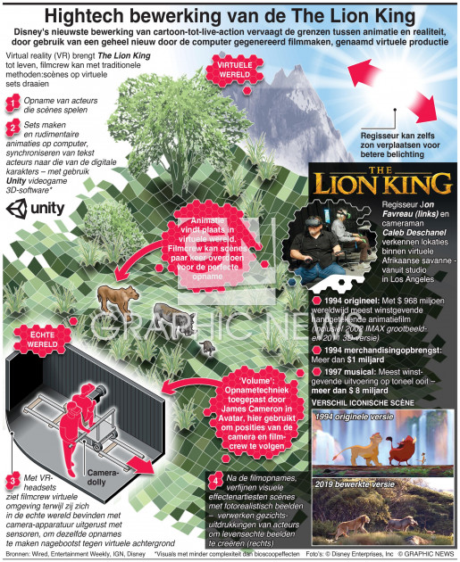 Hightech bewerking van de The Lion King infographic