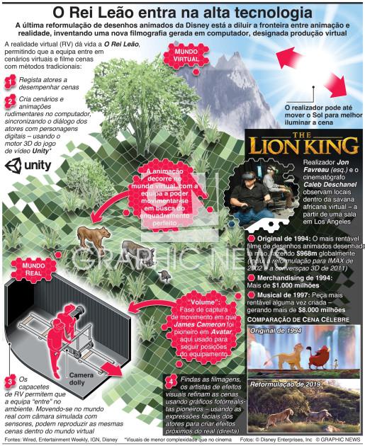 """Reformulação """"virtual"""" de O Rei Leão infographic"""