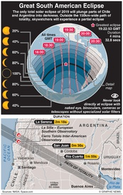 SCIENCE: Great South American Eclipse infographic