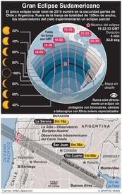 CIENCIA: Gran Eclipse Sudamericano infographic