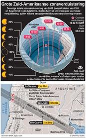 WETENSCHAP: Grote Zuid-Amerikaanse zonsverduistering infographic