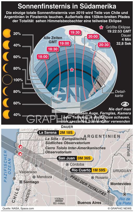 Große südamerikanische Sonnenfinsternis infographic