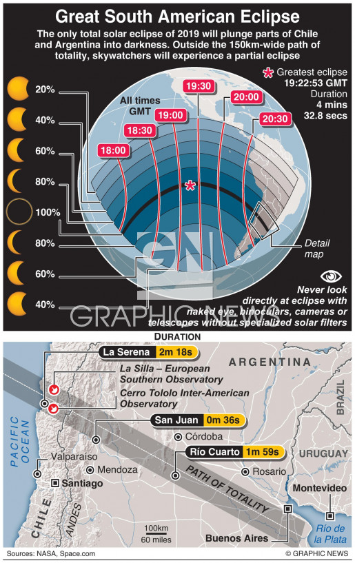 Great South American Eclipse infographic