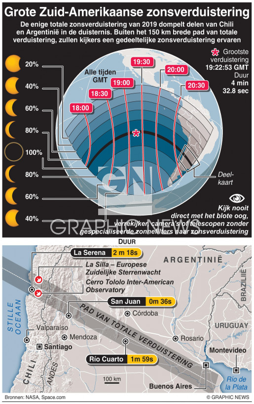 Grote Zuid-Amerikaanse zonsverduistering infographic