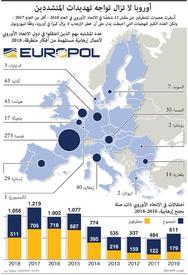 ررهاب:  أوروبا لا تزال تواجه تهديدات المتشددين infographic