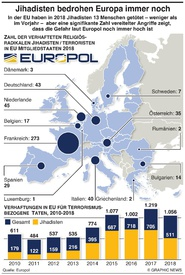 TERRORISMUS: Europa noch immer bedroht infographic