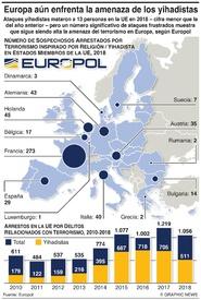 TERRORISMO: Europa todavía enfrenta la amenaza yihadista  infographic