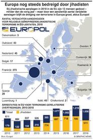 TERRORISME: Europa nog steeds bedreigd door jihadisten infographic