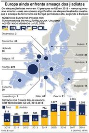 TERRORISMO: Europa ainda enfrenta ameaça jiadista infographic