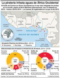 ÁFRICA: Piratería en el Golfo de Guinea infographic