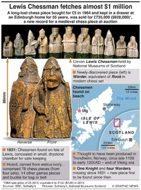 ART: Lewis Chessman sells for almost $1 million infographic