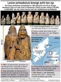 KUNST: Lewis-schaakstuk brengt acht ton op infographic