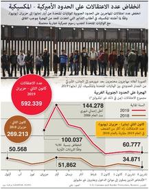 الولايات المتحدة: انخفاض عدد الاعتقالات على الحدود الأميركية - المكسيكية infographic