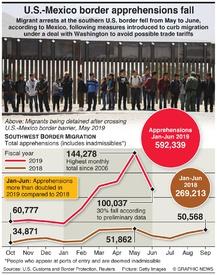 U.S.: Mexico border apprehensions fall infographic