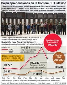 EUA: Descienden las aprehensiones en la frontera con México infographic