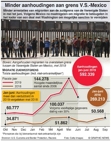 V.S.: Minder aanhoudingen aan grens V.S.-Mexico infographic