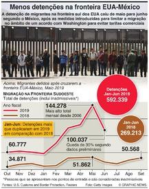 EUA: Menos detenções na fronteira com o México infographic