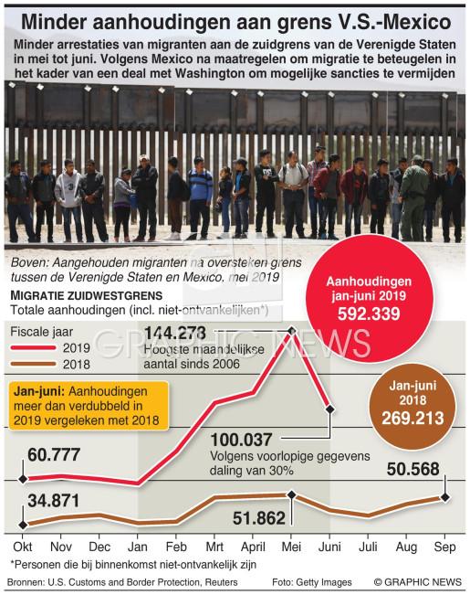 Minder aanhoudingen aan grens V.S.-Mexico infographic