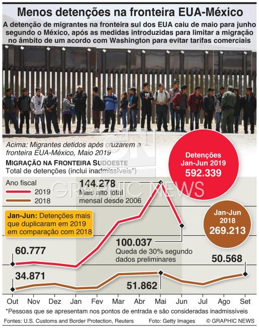 Menos detenções na fronteira com o México infographic