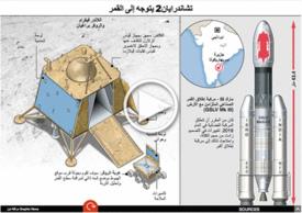 فضاء: مهمة تشاندرايان ٢ إلى القمر - رسم تفاعلي infographic