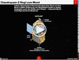 WELTRAUM: Chandrayaan-2 Mondmission -  interaktive Infographic infographic