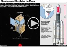 SPACE: Chandrayaan-2 Moon mission interactive infographic infographic