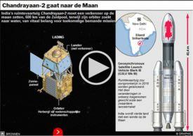 RUIMTEVAART: Chandrayaan-2 Maanmissie interactive infographic infographic
